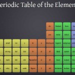 Periodeic table of HTML5 Elements, arrange by type.