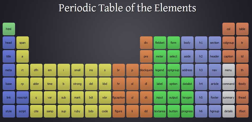 Periodeic Table Of Html5 Elements Arrange By Type Guidesigner